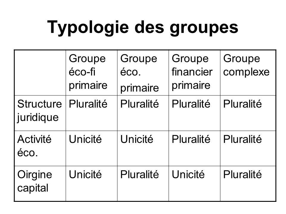 Typologie des groupes Groupe éco-fi primaire Groupe éco. primaire Groupe financier primaire Groupe complexe Structure juridique Pluralité Activité éco
