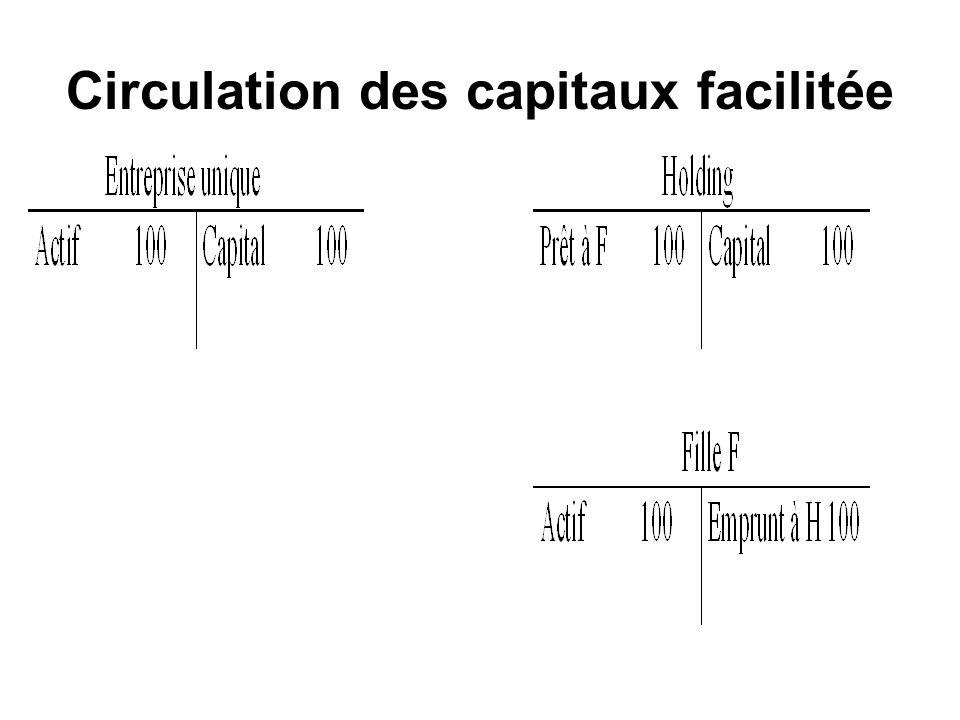 Circulation des capitaux facilitée