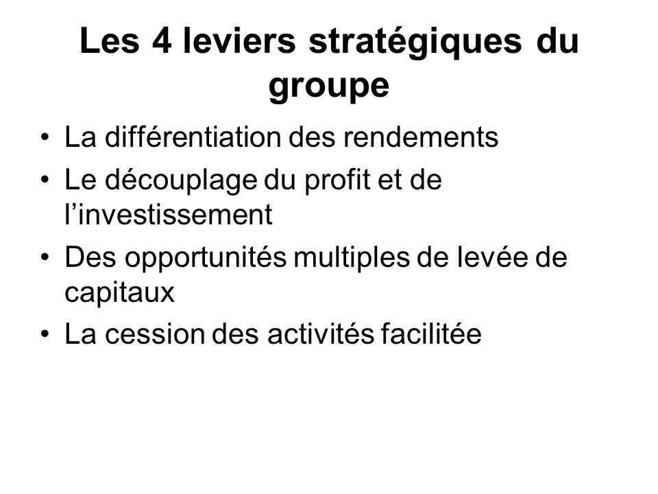 Les 4 leviers stratégiques du groupe La différentiation des rendements Le découplage du profit et de linvestissement Des opportunités multiples de lev