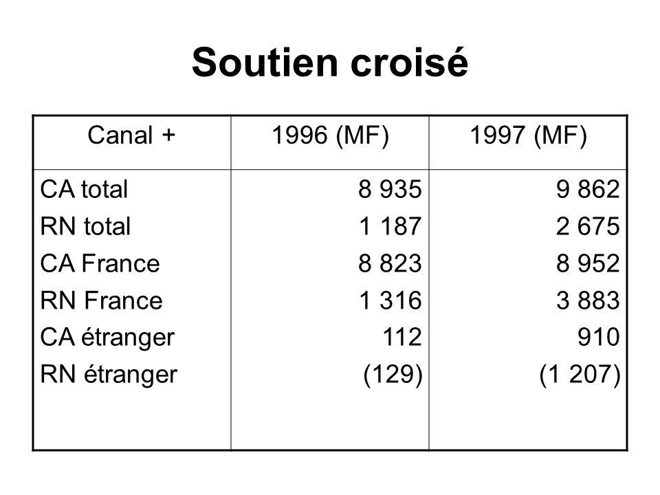 Soutien croisé Canal +1996 (MF)1997 (MF) CA total RN total CA France RN France CA étranger RN étranger 8 935 1 187 8 823 1 316 112 (129) 9 862 2 675 8