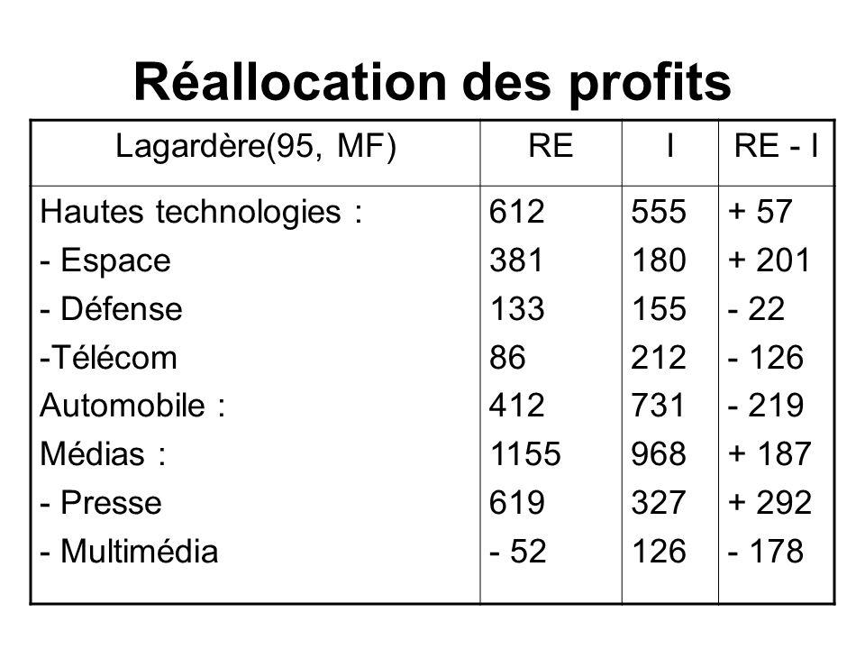 Réallocation des profits Lagardère(95, MF)REIRE - I Hautes technologies : - Espace - Défense -Télécom Automobile : Médias : - Presse - Multimédia 612