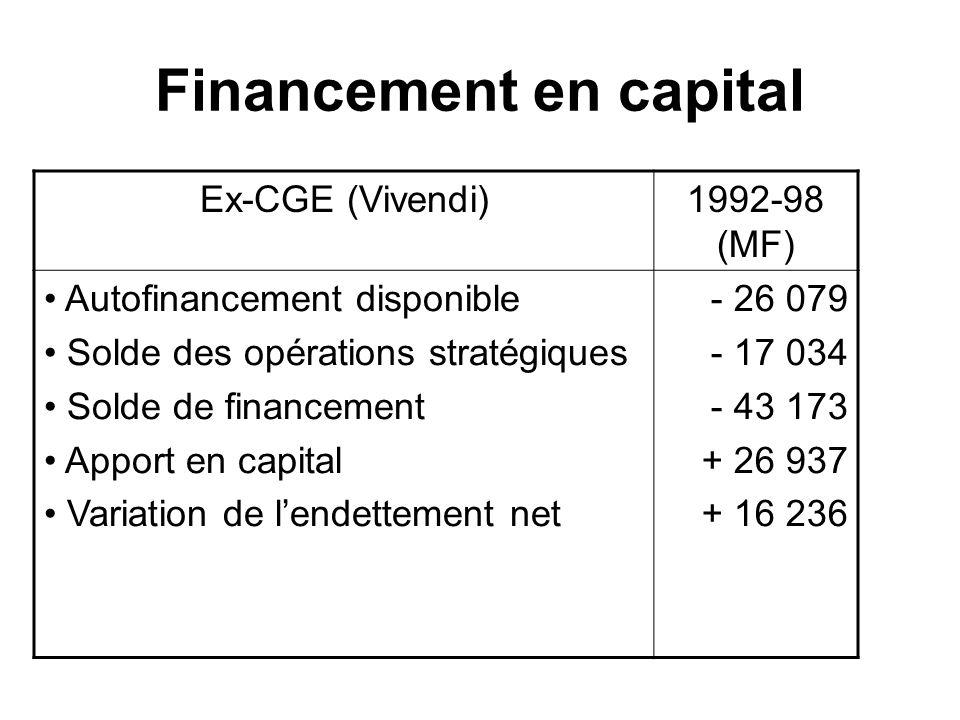 Financement en capital Ex-CGE (Vivendi)1992-98 (MF) Autofinancement disponible Solde des opérations stratégiques Solde de financement Apport en capita