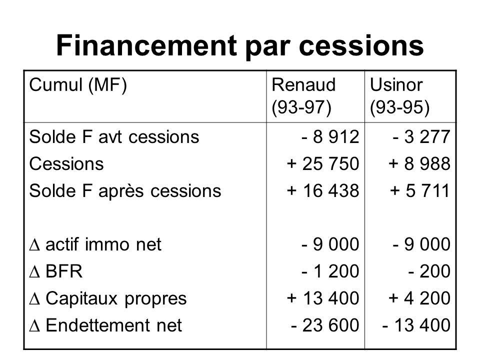 Financement par cessions Cumul (MF)Renaud (93-97) Usinor (93-95) Solde F avt cessions Cessions Solde F après cessions actif immo net BFR Capitaux prop