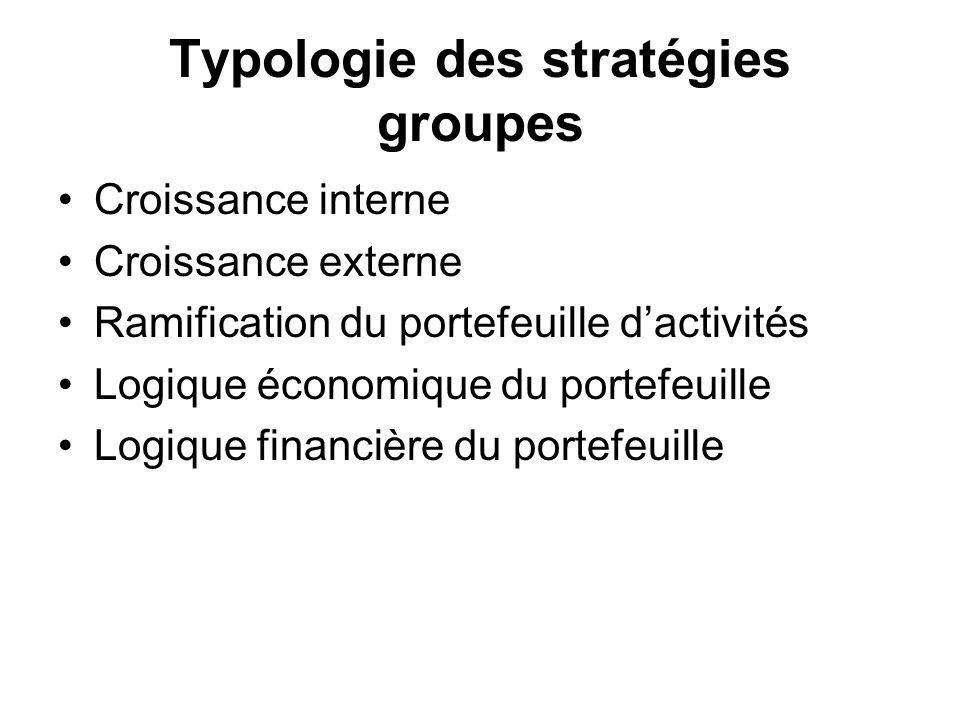 Typologie des stratégies groupes Croissance interne Croissance externe Ramification du portefeuille dactivités Logique économique du portefeuille Logi