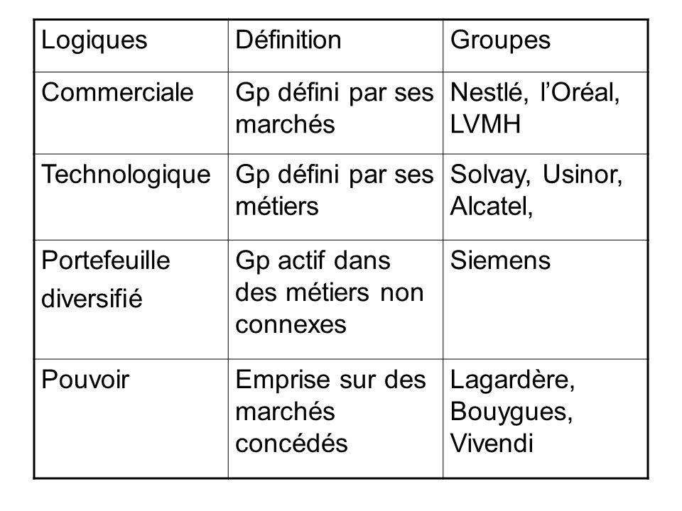 LogiquesDéfinitionGroupes CommercialeGp défini par ses marchés Nestlé, lOréal, LVMH TechnologiqueGp défini par ses métiers Solvay, Usinor, Alcatel, Po