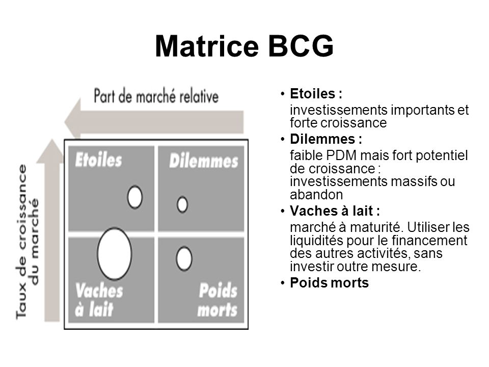 Matrice BCG Etoiles : investissements importants et forte croissance Dilemmes : faible PDM mais fort potentiel de croissance : investissements massifs