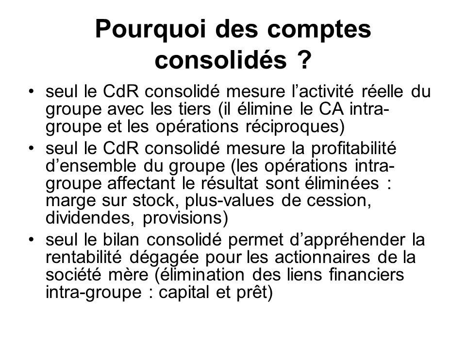 Pourquoi des comptes consolidés ? seul le CdR consolidé mesure lactivité réelle du groupe avec les tiers (il élimine le CA intra- groupe et les opérat