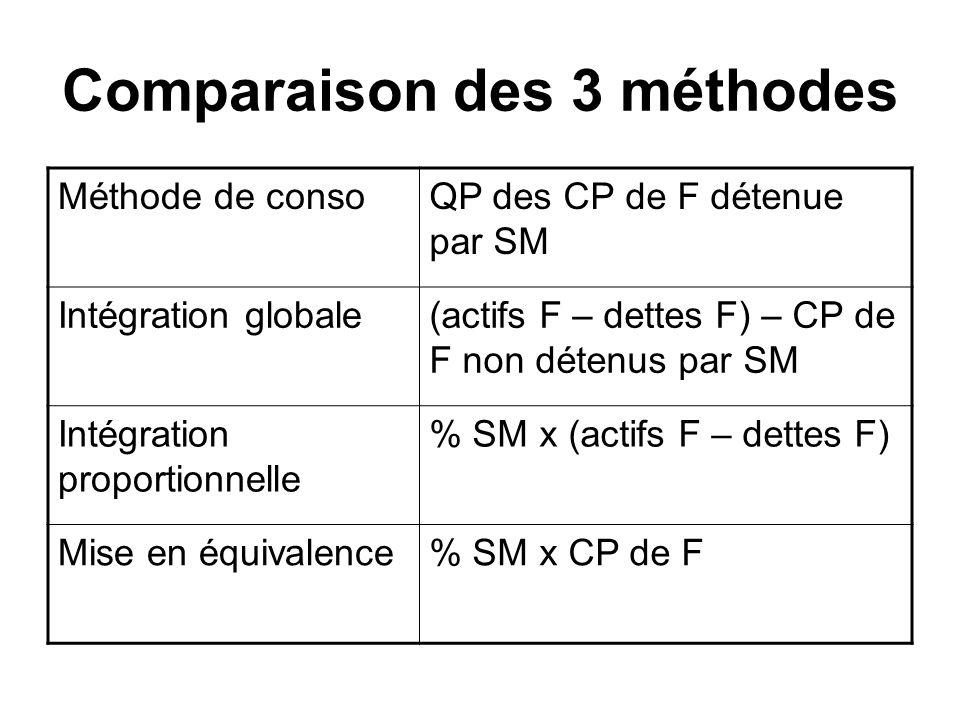 Comparaison des 3 méthodes Méthode de consoQP des CP de F détenue par SM Intégration globale(actifs F – dettes F) – CP de F non détenus par SM Intégra