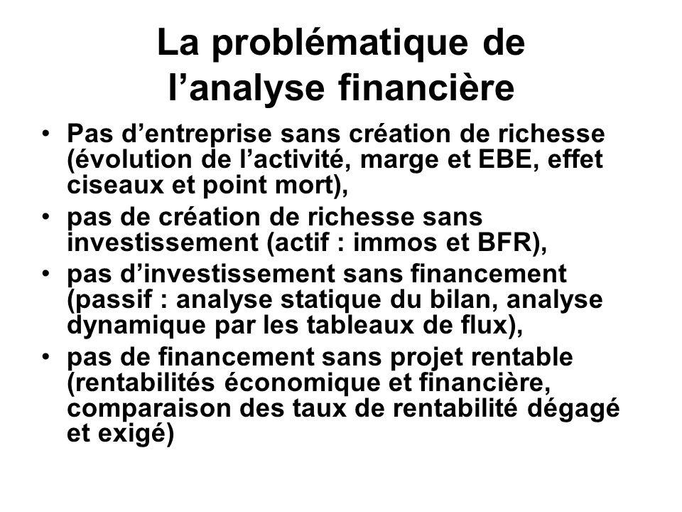 La problématique de lanalyse financière Pas dentreprise sans création de richesse (évolution de lactivité, marge et EBE, effet ciseaux et point mort),