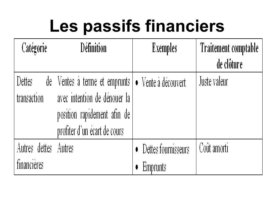 Les passifs financiers