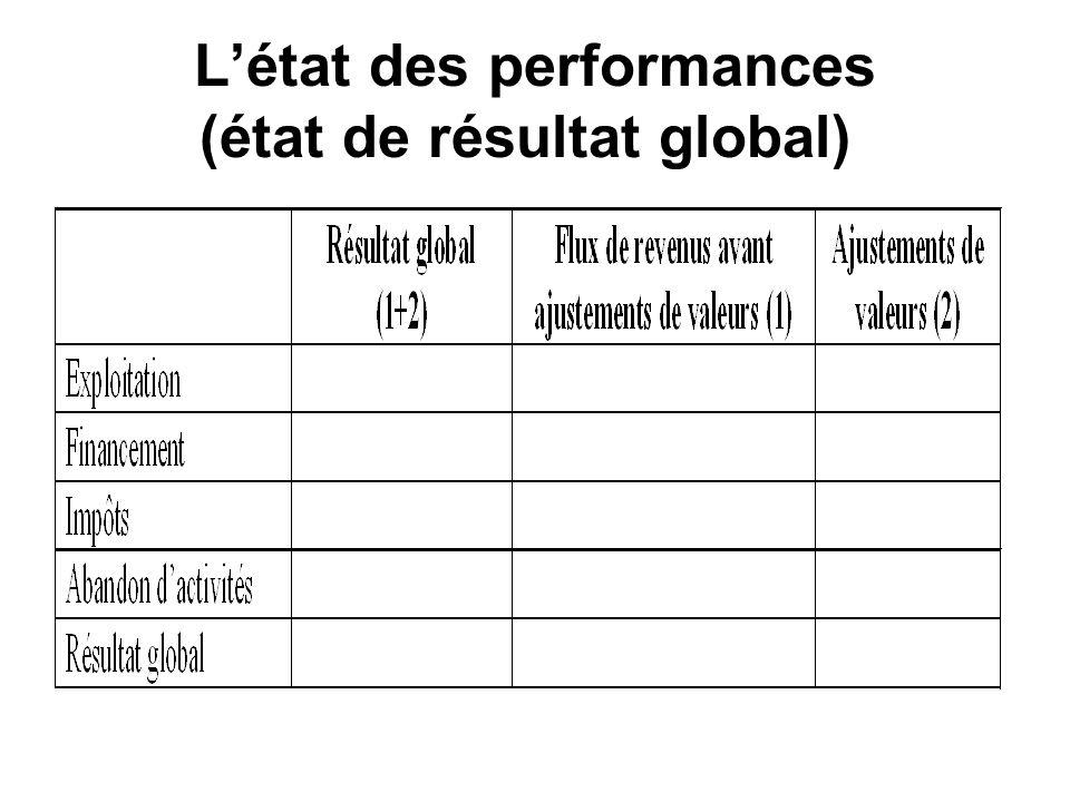 Létat des performances (état de résultat global)