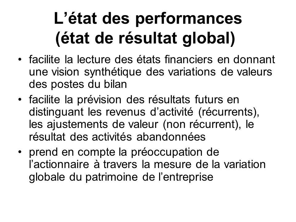 facilite la lecture des états financiers en donnant une vision synthétique des variations de valeurs des postes du bilan facilite la prévision des rés