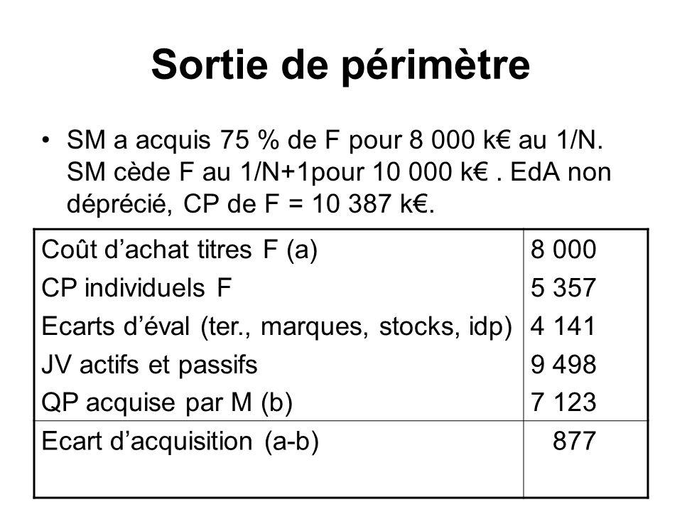 Sortie de périmètre SM a acquis 75 % de F pour 8 000 k au 1/N. SM cède F au 1/N+1pour 10 000 k. EdA non déprécié, CP de F = 10 387 k. Coût dachat titr