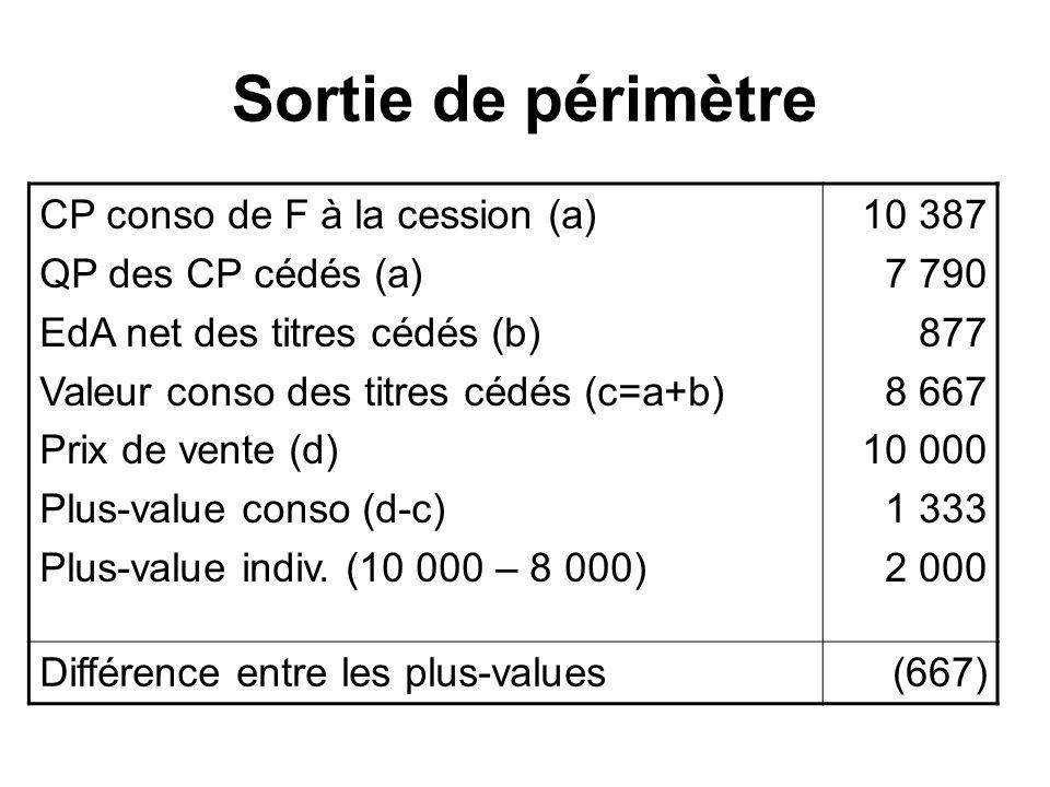 Sortie de périmètre CP conso de F à la cession (a) QP des CP cédés (a) EdA net des titres cédés (b) Valeur conso des titres cédés (c=a+b) Prix de vent