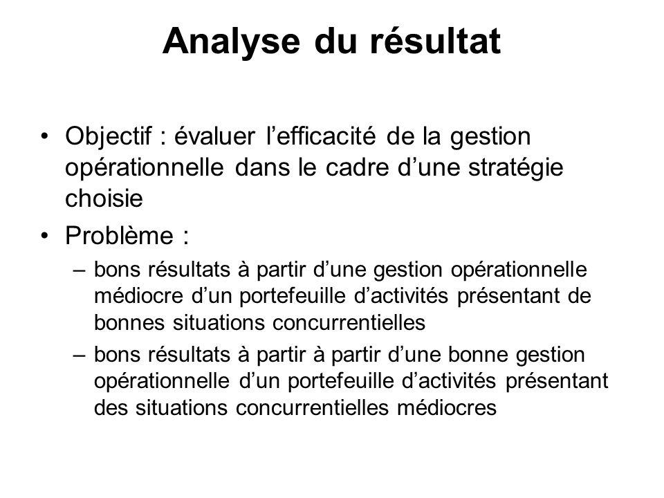 Analyse du résultat Objectif : évaluer lefficacité de la gestion opérationnelle dans le cadre dune stratégie choisie Problème : –bons résultats à part