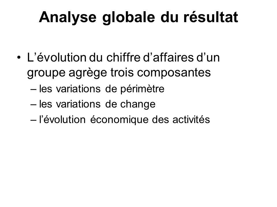 Analyse globale du résultat Lévolution du chiffre daffaires dun groupe agrège trois composantes –les variations de périmètre –les variations de change