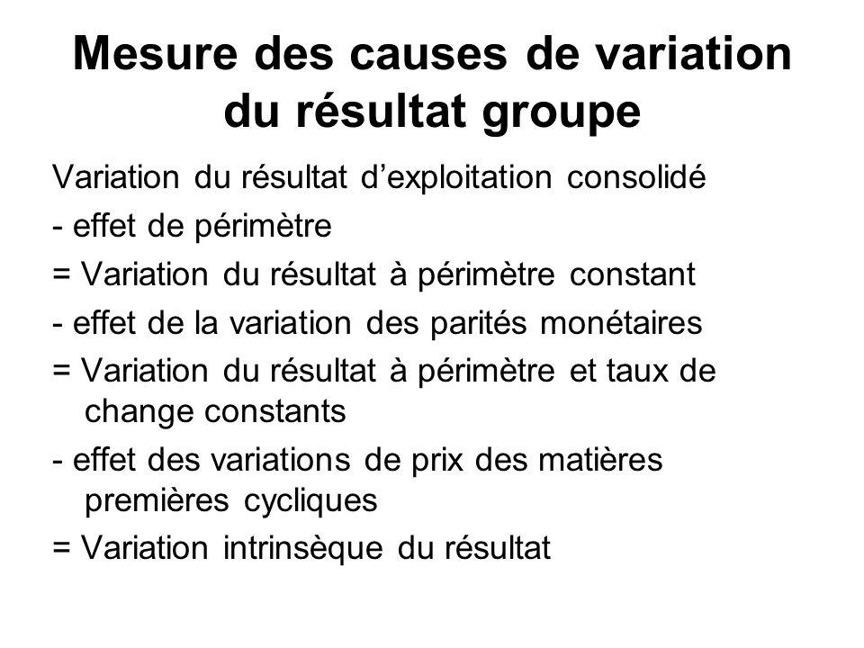 Mesure des causes de variation du résultat groupe Variation du résultat dexploitation consolidé - effet de périmètre = Variation du résultat à périmèt