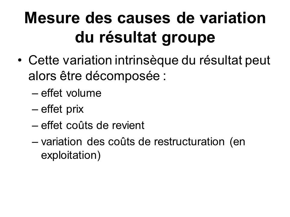Mesure des causes de variation du résultat groupe Cette variation intrinsèque du résultat peut alors être décomposée : –effet volume –effet prix –effe