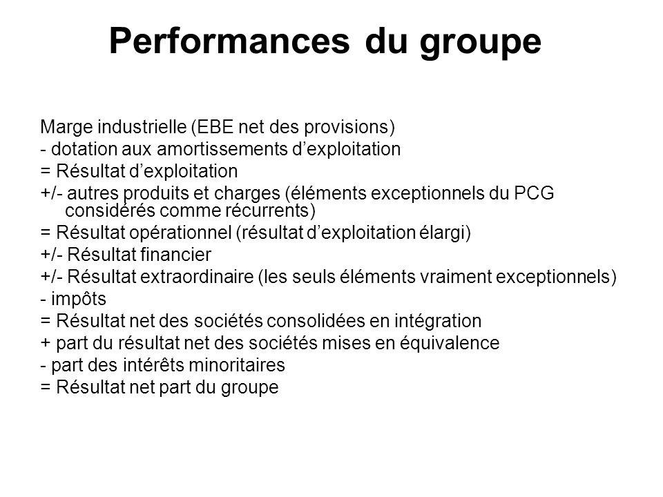 Performances du groupe Marge industrielle (EBE net des provisions) - dotation aux amortissements dexploitation = Résultat dexploitation +/- autres pro
