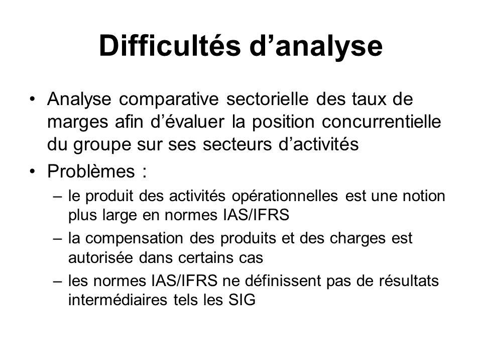 Difficultés danalyse Analyse comparative sectorielle des taux de marges afin dévaluer la position concurrentielle du groupe sur ses secteurs dactivité