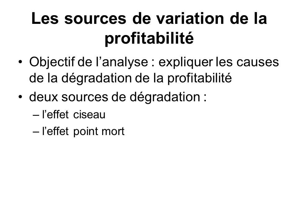 Les sources de variation de la profitabilité Objectif de lanalyse : expliquer les causes de la dégradation de la profitabilité deux sources de dégrada