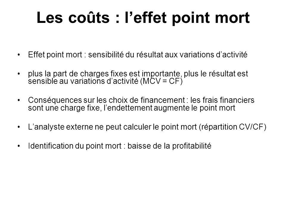 Les coûts : leffet point mort Effet point mort : sensibilité du résultat aux variations dactivité plus la part de charges fixes est importante, plus l