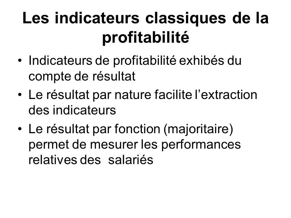 Les indicateurs classiques de la profitabilité Indicateurs de profitabilité exhibés du compte de résultat Le résultat par nature facilite lextraction