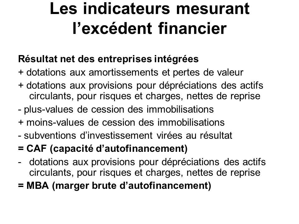 Les indicateurs mesurant lexcédent financier Résultat net des entreprises intégrées + dotations aux amortissements et pertes de valeur + dotations aux
