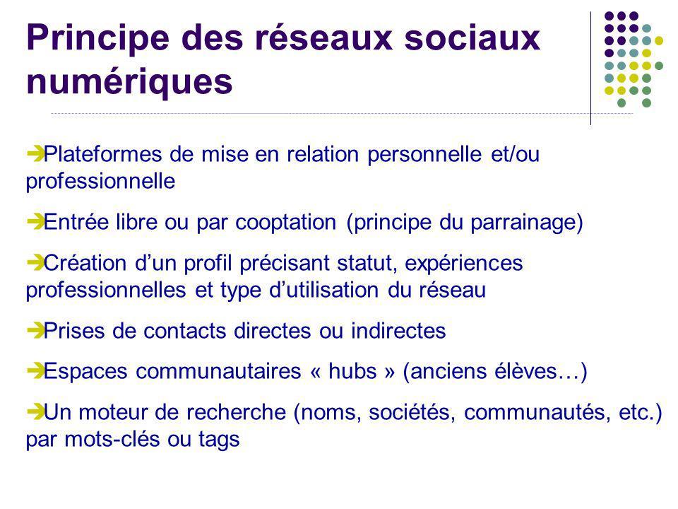Les différents types de réseaux Les réseaux professionnels : Les réseaux professionnels : XingXing (Europe), Viadeo (France), LinkedIn (International)ViadeoLinkedIn http://reseau-ingenieurs.com/http://reseau-ingenieurs.com/, http://fr.worketer.com/signin.do (Ingénieurs)http://fr.worketer.com/signin.do http://www.kinorezo.com/http://www.kinorezo.com/ (professionnels du secteur culturel) Les réseaux universitaires, communautaires : Les réseaux universitaires, communautaires : WeavlinkWeavlink (réseau des grandes écoles, destiné aux étudiants ou jeunes diplômés des écoles abonnées) BeboomerBeboomer (Réseau social qui sadresse aux plus de 45 ans) NingNing (plateforme de création de réseau : créez ou choisissez votre propre réseau selon vos centres dintérêt) Les réseaux mixtes, de « socialisation » : Les réseaux mixtes, de « socialisation » : Facebook Copains davant Myspace