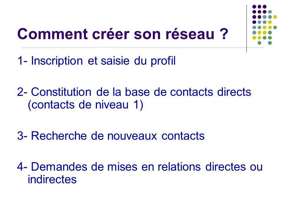 Comment créer son réseau ? 1- Inscription et saisie du profil 2- Constitution de la base de contacts directs (contacts de niveau 1) 3- Recherche de no