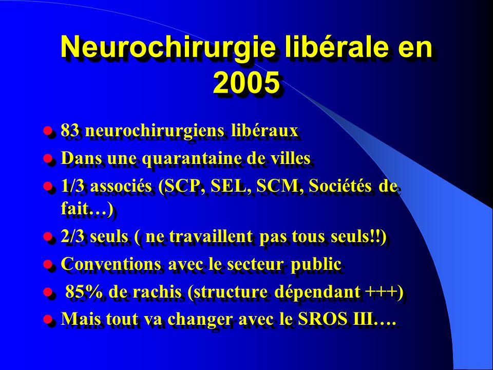 Neurochirurgie libérale en 2005 83 neurochirurgiens libéraux Dans une quarantaine de villes 1/3 associés (SCP, SEL, SCM, Sociétés de fait…) 2/3 seuls