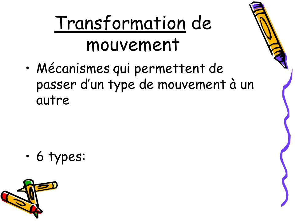 Transformation de mouvement Mécanismes qui permettent de passer dun type de mouvement à un autre 6 types: