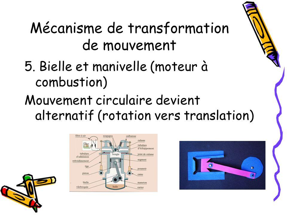Mécanisme de transformation de mouvement 5. Bielle et manivelle (moteur à combustion) Mouvement circulaire devient alternatif (rotation vers translati