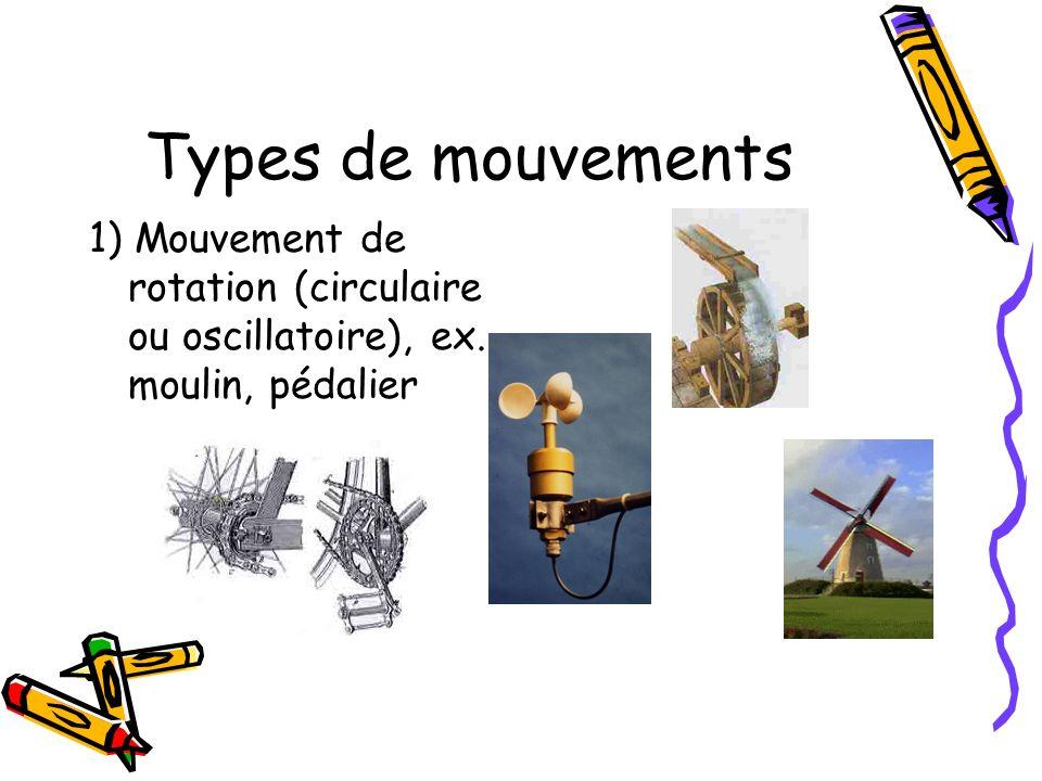 Types de mouvements 1) Mouvement de rotation (circulaire ou oscillatoire), ex. moulin, pédalier