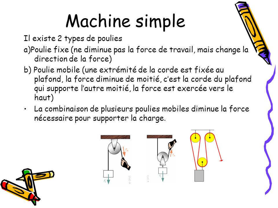 Machine simple Il existe 2 types de poulies a)Poulie fixe (ne diminue pas la force de travail, mais change la direction de la force) b) Poulie mobile