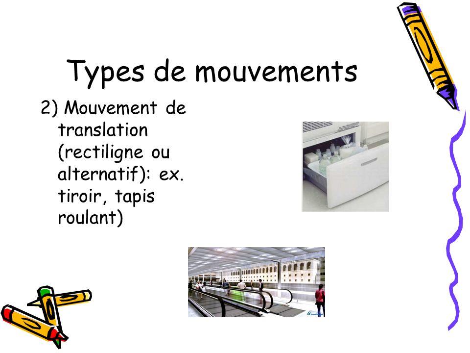 Types de mouvements 3) Mouvement hélicoïdal(translation et rotation combinées), ex. vis, gouge