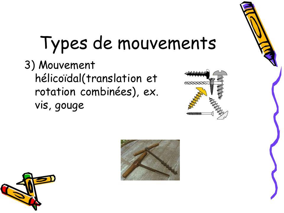 4 types de mouvement simples 1.Rectiligne (planche à roulettes) 2.Alternatif (piston de trompette) 3.Circulaire (carrousel) 4.Oscillatoire (balançoire)