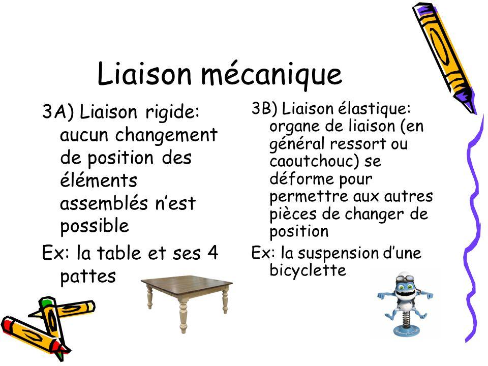 Liaison mécanique 3A) Liaison rigide: aucun changement de position des éléments assemblés nest possible Ex: la table et ses 4 pattes 3B) Liaison élast