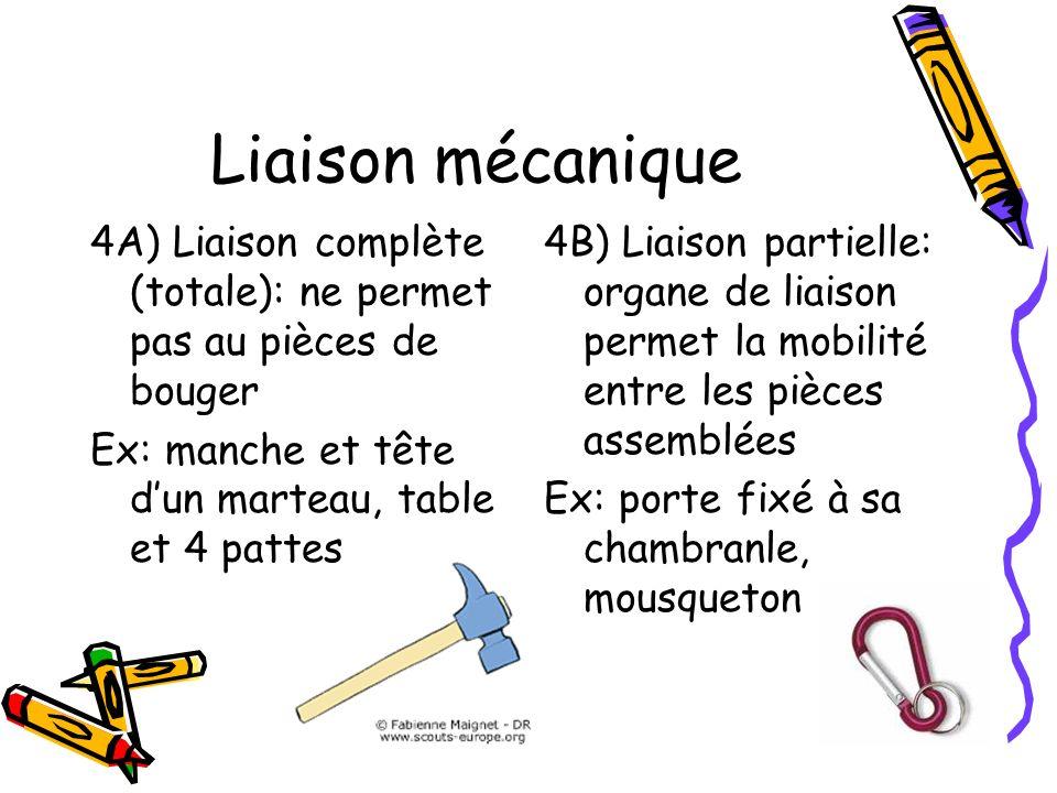 Liaison mécanique 4A) Liaison complète (totale): ne permet pas au pièces de bouger Ex: manche et tête dun marteau, table et 4 pattes 4B) Liaison parti