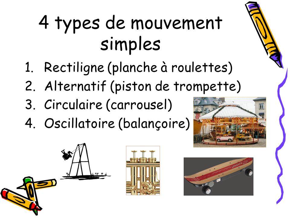 4 types de mouvement simples 1.Rectiligne (planche à roulettes) 2.Alternatif (piston de trompette) 3.Circulaire (carrousel) 4.Oscillatoire (balançoire