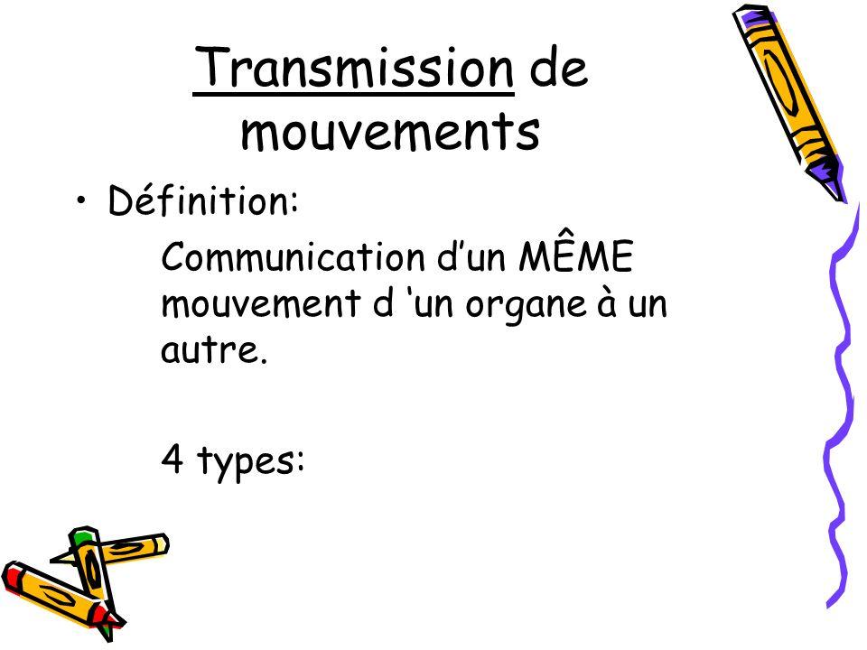 Transmission de mouvements Définition: Communication dun MÊME mouvement d un organe à un autre. 4 types: