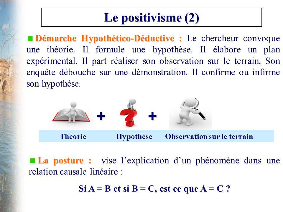 Le positivisme (2) Démarche Hypothético-Déductive : Démarche Hypothético-Déductive : Le chercheur convoque une théorie. Il formule une hypothèse. Il é
