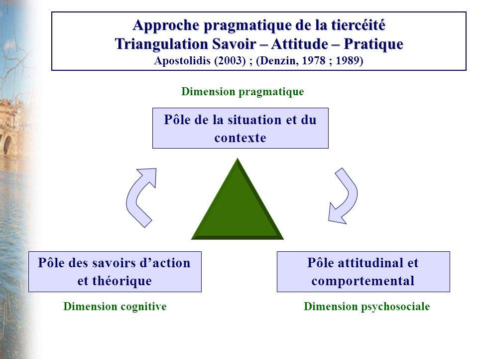 Approche pragmatique de la tiercéité Triangulation Savoir – Attitude – Pratique Apostolidis (2003) ; (Denzin, 1978 ; 1989) Pôle de la situation et du