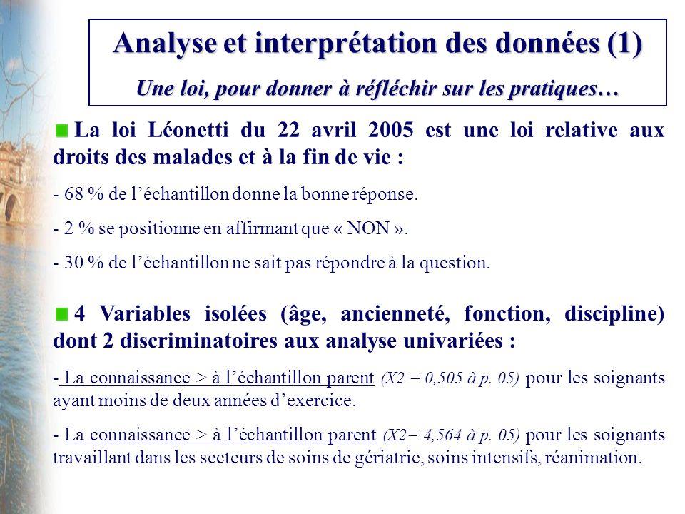 Analyse et interprétation des données (1) Une loi, pour donner à réfléchir sur les pratiques… La loi Léonetti du 22 avril 2005 est une loi relative au
