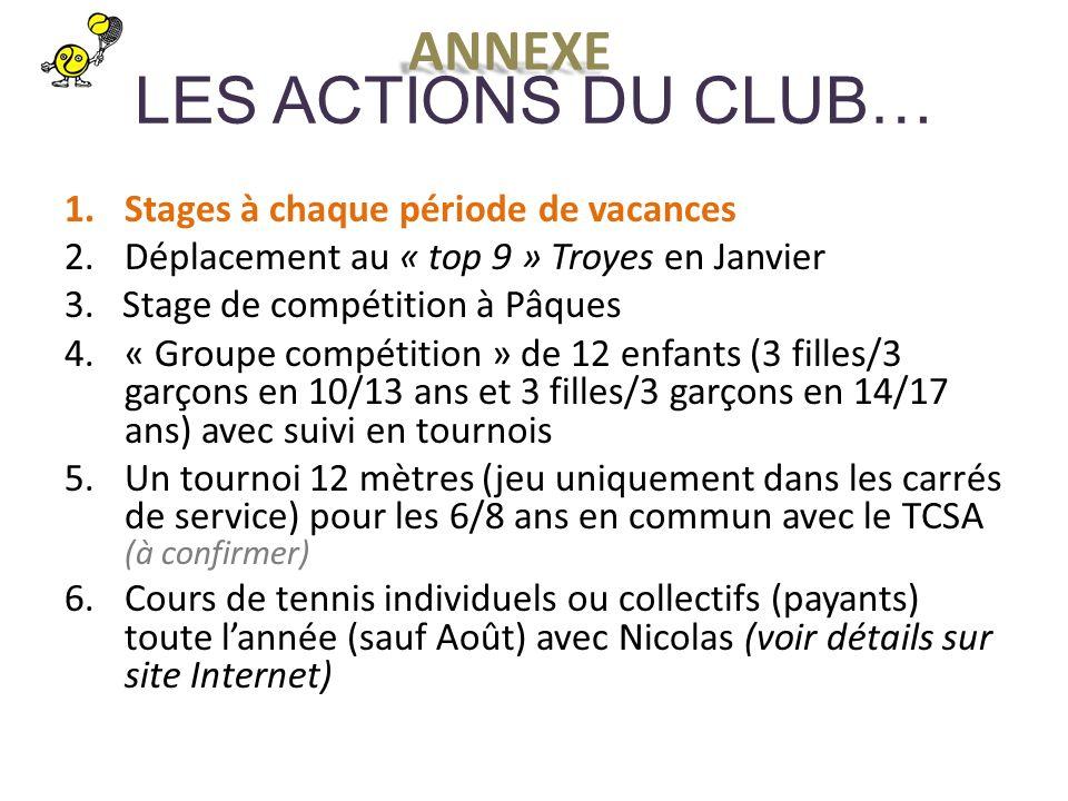 LES ACTIONS DU CLUB… 1.Stages à chaque période de vacances 2.Déplacement au « top 9 » Troyes en Janvier 3.