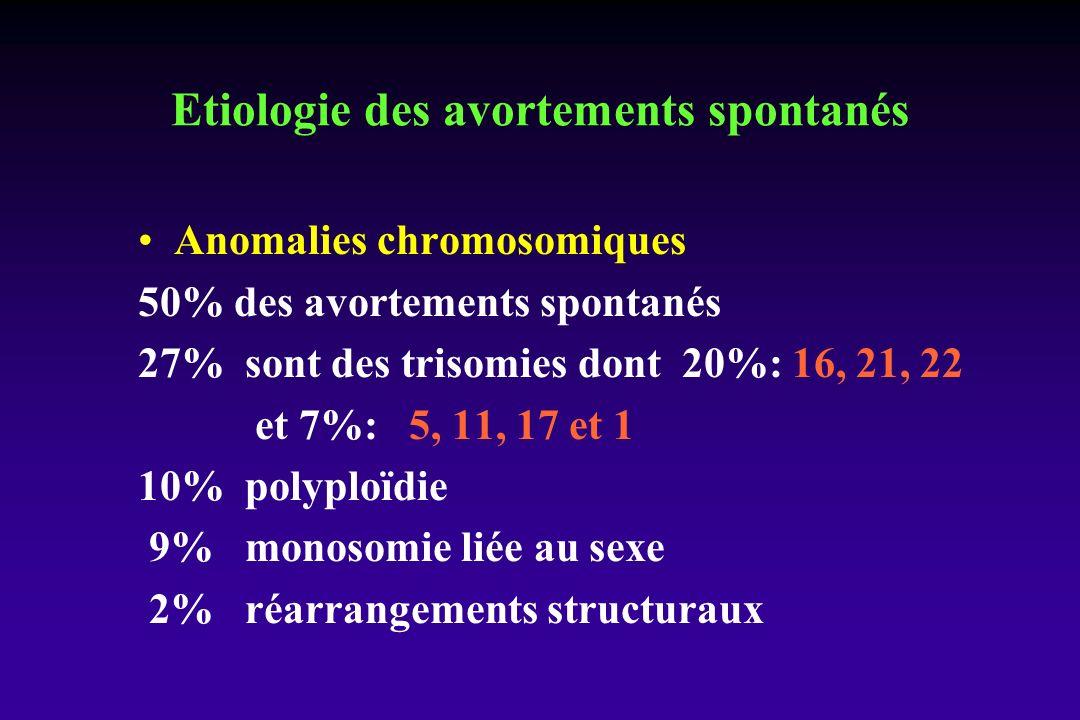 Etiologie des avortements spontanés Anomalies chromosomiques 50% des avortements spontanés 27% sont des trisomies dont 20%: 16, 21, 22 et 7%: 5, 11, 17 et 1 10% polyploïdie 9% monosomie liée au sexe 2% réarrangements structuraux