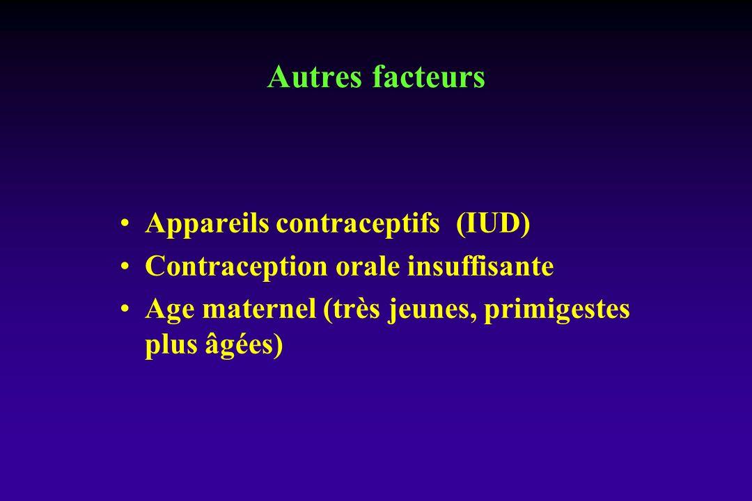 Appareils contraceptifs (IUD) Contraception orale insuffisante Age maternel (très jeunes, primigestes plus âgées) Autres facteurs