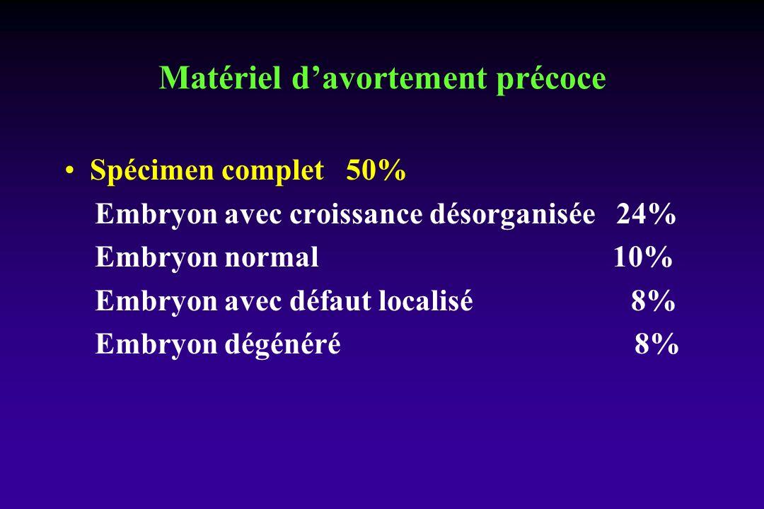 Matériel davortement précoce Spécimen complet 50% Embryon avec croissance désorganisée 24% Embryon normal 10% Embryon avec défaut localisé 8% Embryon dégénéré 8%