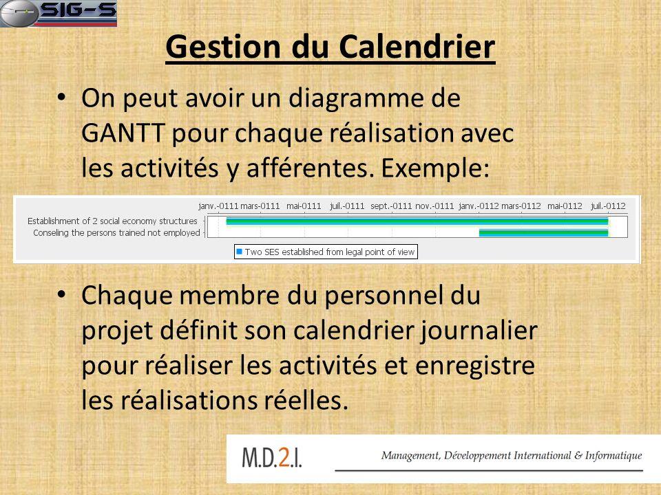 Gestion du Calendrier On peut avoir un diagramme de GANTT pour chaque réalisation avec les activités y afférentes. Exemple: Chaque membre du personnel