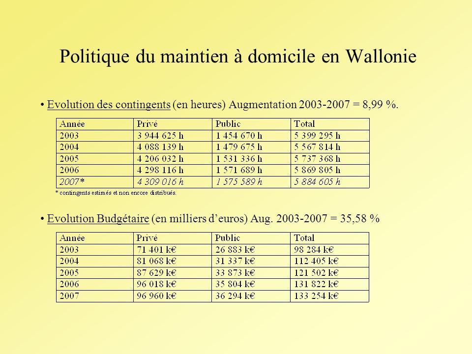 Politique du maintien à domicile en Wallonie Evolution des contingents (en heures) Augmentation 2003-2007 = 8,99 %.